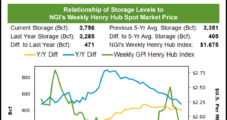 Natural Gas Futures Slip, Then Recover as EIA Delivers On-Target Storage Build