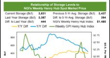 Natural Gas Futures Edge Higher, but Delta Already Cutting LNG Demand