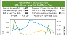 Natural Gas Futures Trim Early Gains Despite Sharply Lower-Than-Expected Storage Build