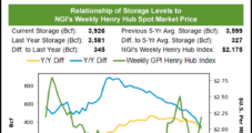 Natural Gas Slips, Still Maintains $3 Handle as EIA Storage Print Reflects Tightening Balances