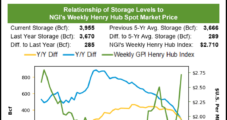 Natural Gas Futures Nearly Erase Early Losses after EIA Reports Paltry 29 Bcf Storage Injection
