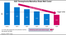 EQT Restarts Appalachia Natural Gas Volumes, but Warns More Shut-ins Possible