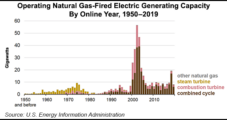 Natural Gas Contributes Biggest Share of U.S. Electricity Generation Capacity, EIA Says