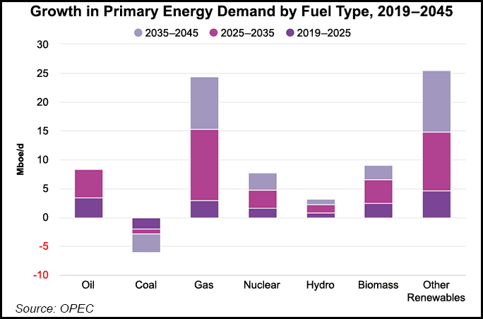 Primary energy demand growth