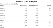 Lower 48 DUC Backlog Looks Sufficient Until Drilling Activity Improves, Says EIA