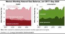 Despite Coronavirus Impacts, U.S. Natural Gas Exports to Mexico Still Climbing