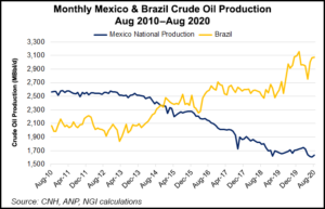 Brazil and Mexico oil production