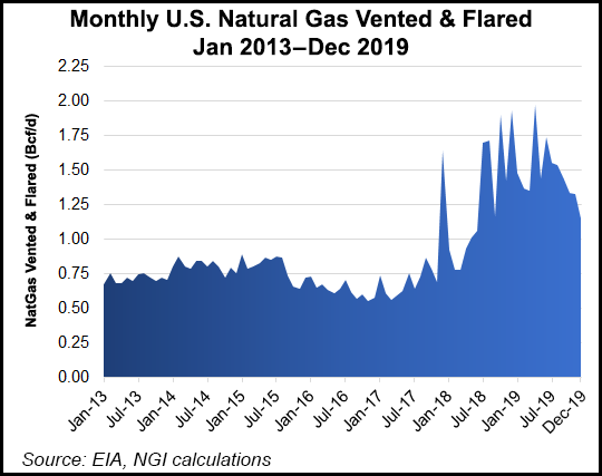 flaring of natural gas