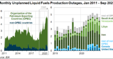 Monthly Oil Supply Disruptions Surge on Coronavirus and Middle East Tumult, EIA Says