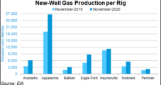 Lower 48 Natural Gas, Oil Output Seen Declining in November, Says EIA