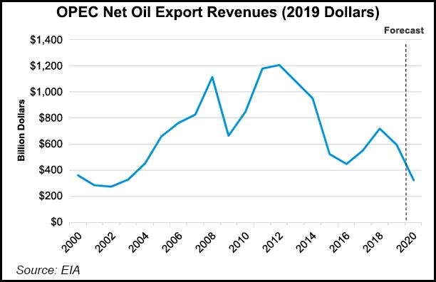 OPEC oil export revenues