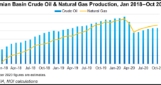 Permian Output Seen Ramping Up in 2021