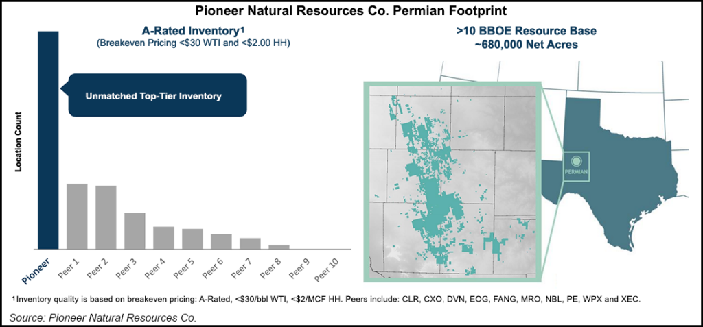 Pioneer in Permian footprint