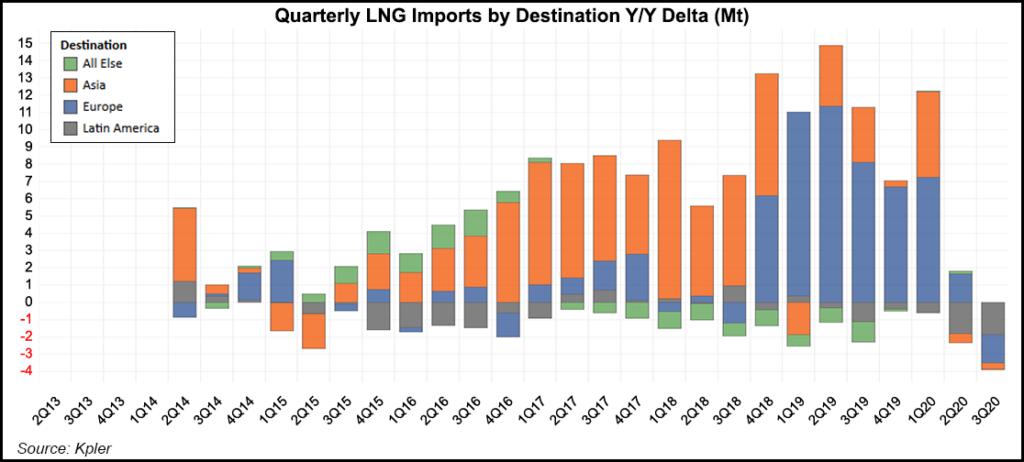 LNG imports to Latin America