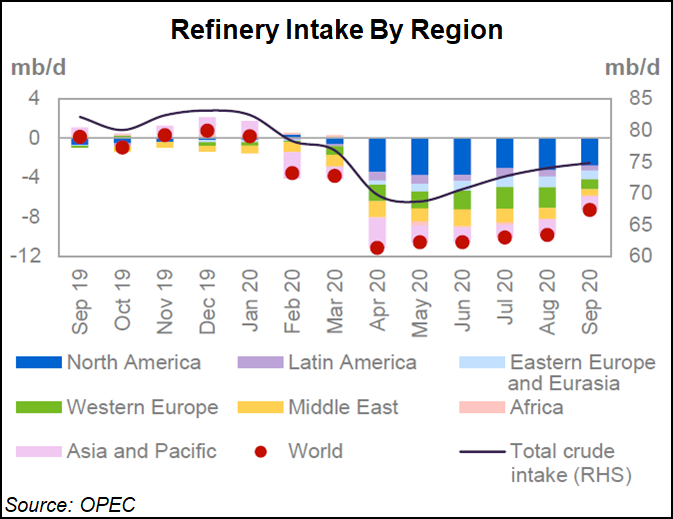 Refinery Intake By Region
