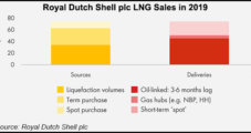 Shell Capitalizing on Energy Transition, Growing Demand for Carbon-Neutral LNG