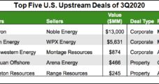 M&A Among U.S. Natural Gas Operators Looks Poised to Climb on Optimism for Pricing, Says Enverus