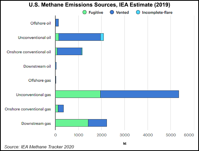 US methane emissions by source