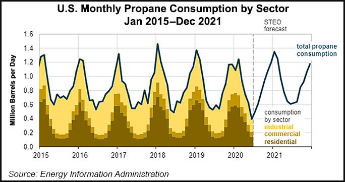 U.S. Propane Consumption