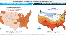Winter Natural Gas Prices Seen Rising into 2021 on Market's Resilience Despite Pandemic