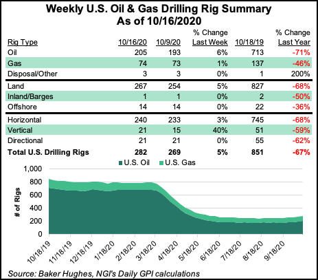 rig count Oct. 16