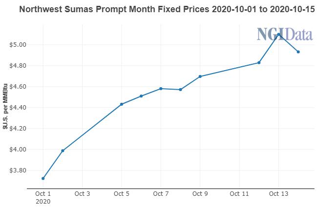 Sumas Natural gas prices