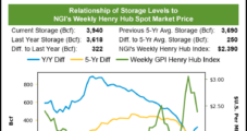 December Natural Gas Futures Rebound as EIA Reports On-Par Storage Withdrawal