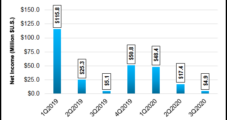 Avista Utilities See Covid-19 Cut into Northwestern Power Demand