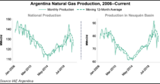 Argentina Natural Gas Production Down 11% in September