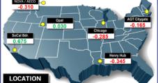 Easing Heat, Stout Supplies Pressure July NatGas Bidweek Prices; Futures Remain Near Lows
