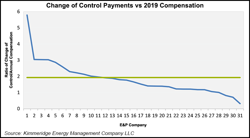 Change of control payments vs compensation