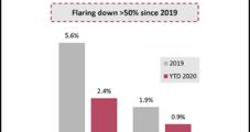 Diamondback Reduces Permian Flaring 74%, Discounts Any Merger Talk