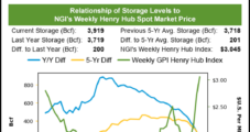 December Natural Gas Futures Prices Fail to Find Momentum After Storage Withdrawal