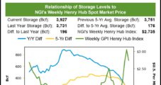 December Natural Gas Futures Finish in Green Despite Storage Injection