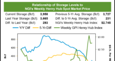 December Natural Gas Futures Sink as Storage Injection Amplifies Weather Worries
