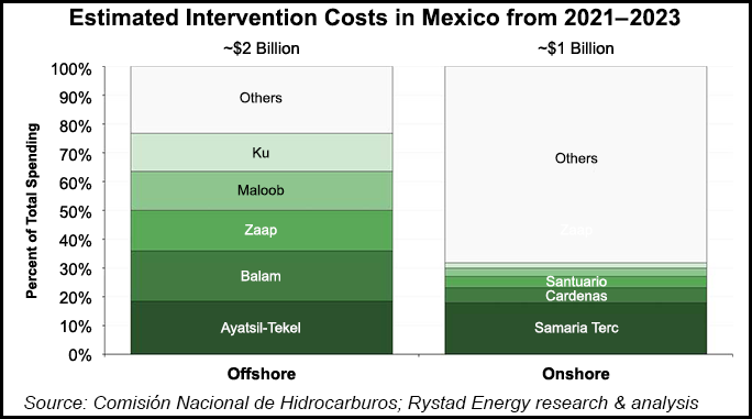 intervention costs Mexico