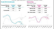 Mexico Natural Gas Production Flat Amid Surging Pipeline Imports from West Texas