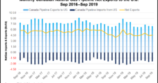 Western Canadian NatGas Still Challenged by Growing American Output, NGTL Says