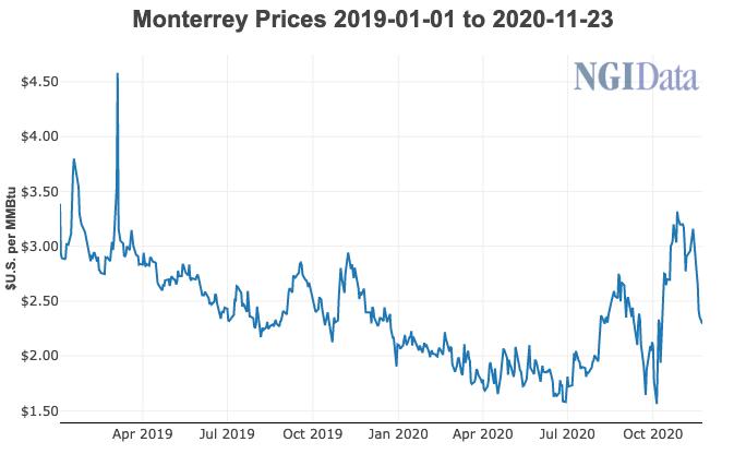 Nuevo Lyon prices Nov. 23 2020