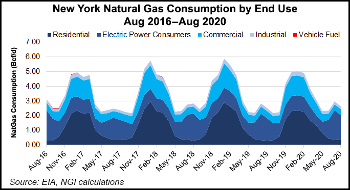 new york gas consumption