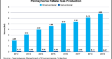 New Rules for Pennsylvania's Conventional Oil, Natural Gas E&Ps Slowly Move Forward