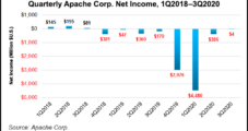 Apache Tackling Permian DUCs on 'Favorable' Service Costs, but No 'Sustained' Activity Near Term