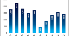 Global Oil, Gas Demand Seen Peaking Sooner, Lower Because of Covid-19