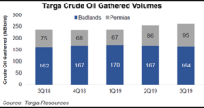 Targa Shifting from Crude Assets to Lower 48 Natural Gas Projects
