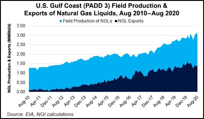 USGC NGL exports