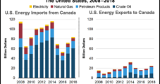 Natural Gas, Crude Lifted Value of U.S. Exports to Canada in 2018