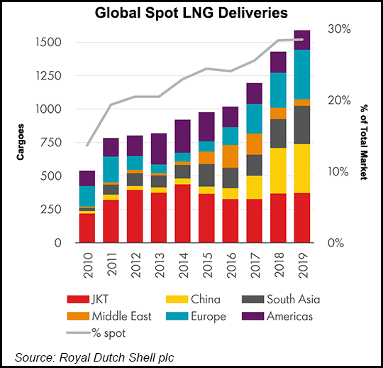 LNG Deliveries