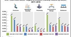 U.S. Natural Gas Coalition Well Ahead of Methane Reduction Targets