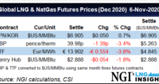 LNG Recap: Global Activity Steadies as Winter Nears