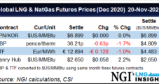 LNG Recap: Global Natural Gas Prices Gaining Momentum After Last Week's Steep Declines